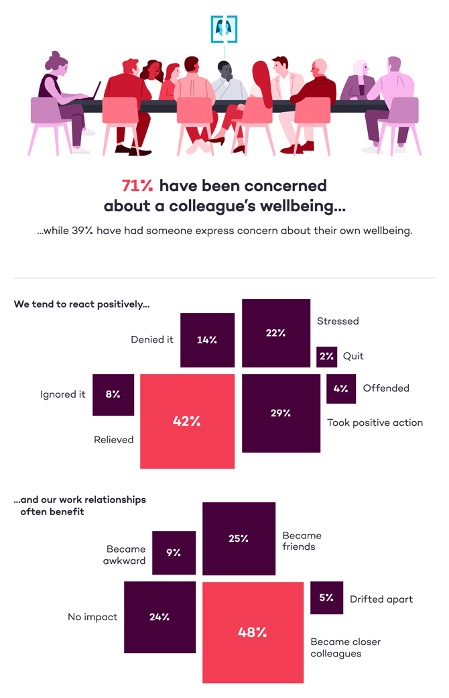 What to do if we are concerned about a colleague's wellbeing